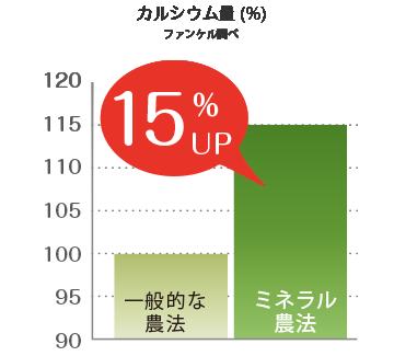 ミネラル農法ではカルシウム量が15%もアップ