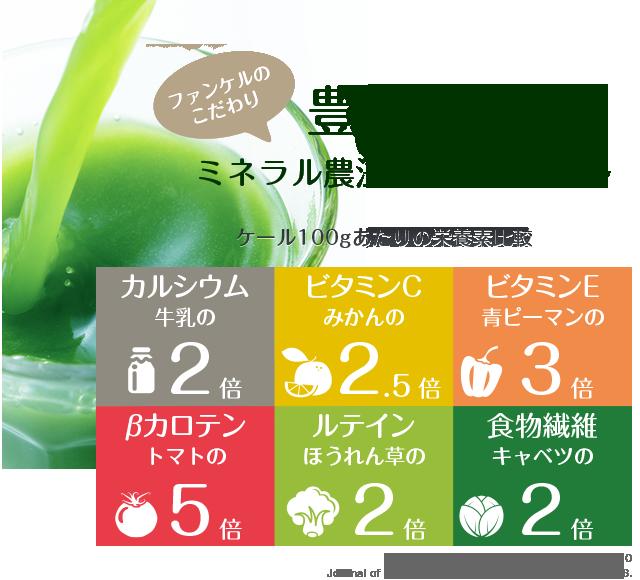 豊富な栄養「ミネラル農法で育ったファンケルのケール」ケール100gあたりの栄養素比較