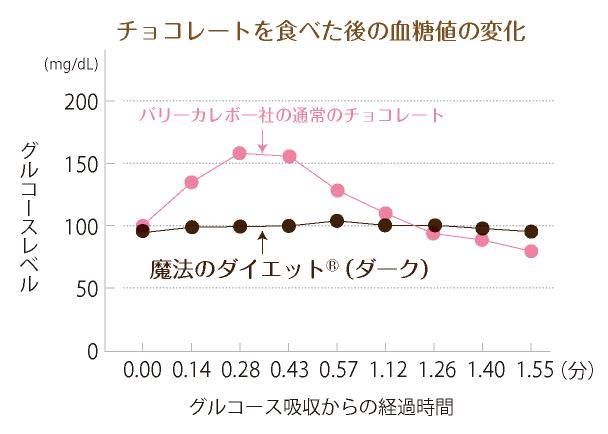 チョコレートを食べた後の血糖値の変化